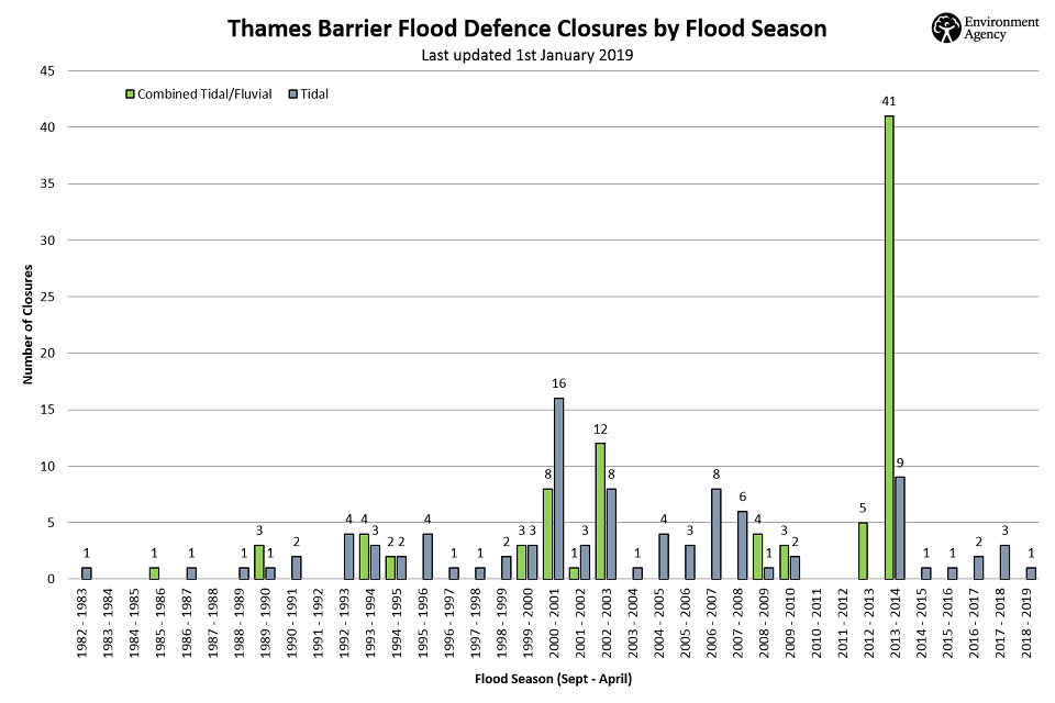 Thames Barrier closures since 1983.