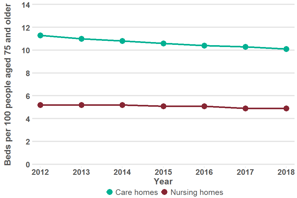 Line chart showing the trends in care home and nursing home bed rate per 100 population aged 75 years and older for district and local authorities in England in 2012 to 2018