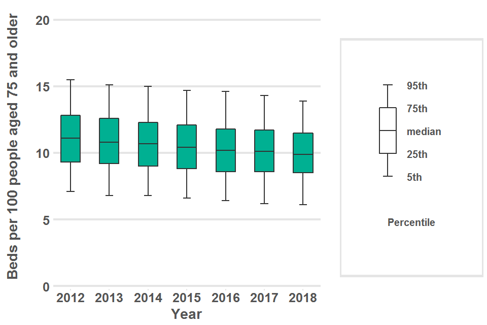 Boxplot showing the variation in care home bed rate per 100 population aged 75 years and older for district and local authorities in England in 2012 to 2018
