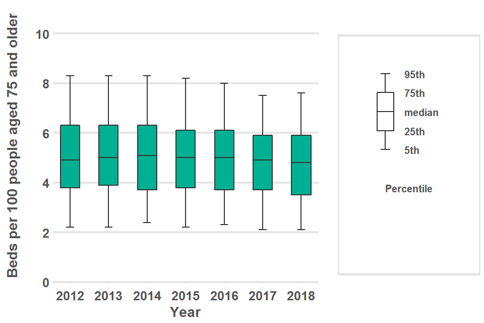 Boxplot showing the variation in nursing home bed rate per 100 population aged 75 years and older for district and local authorities in England in 2012 to 2018