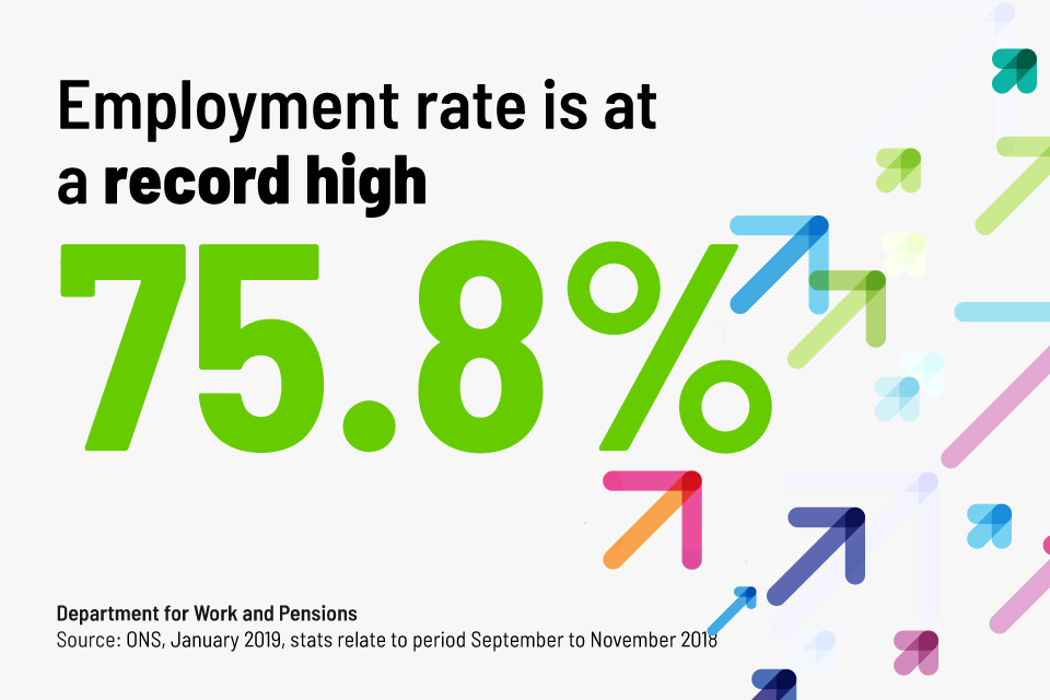 Employment rate is at a record high 75.8%