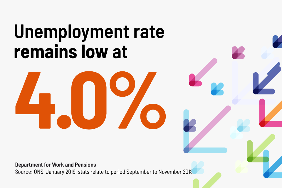 Unemployment rate remains low at 4%