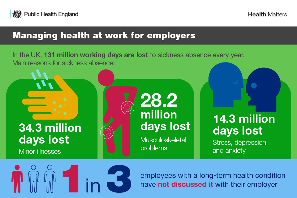 Infographic illustrating the number of working days lost to sickness absence every year.