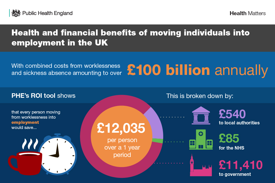 Infographic illustrating the health and financial benefits of moving individuals into employment in the UK.