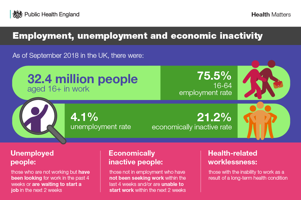 Infographic illustrating the definitions of employment, unemployment and economic inactivity and rates as of September 2018.