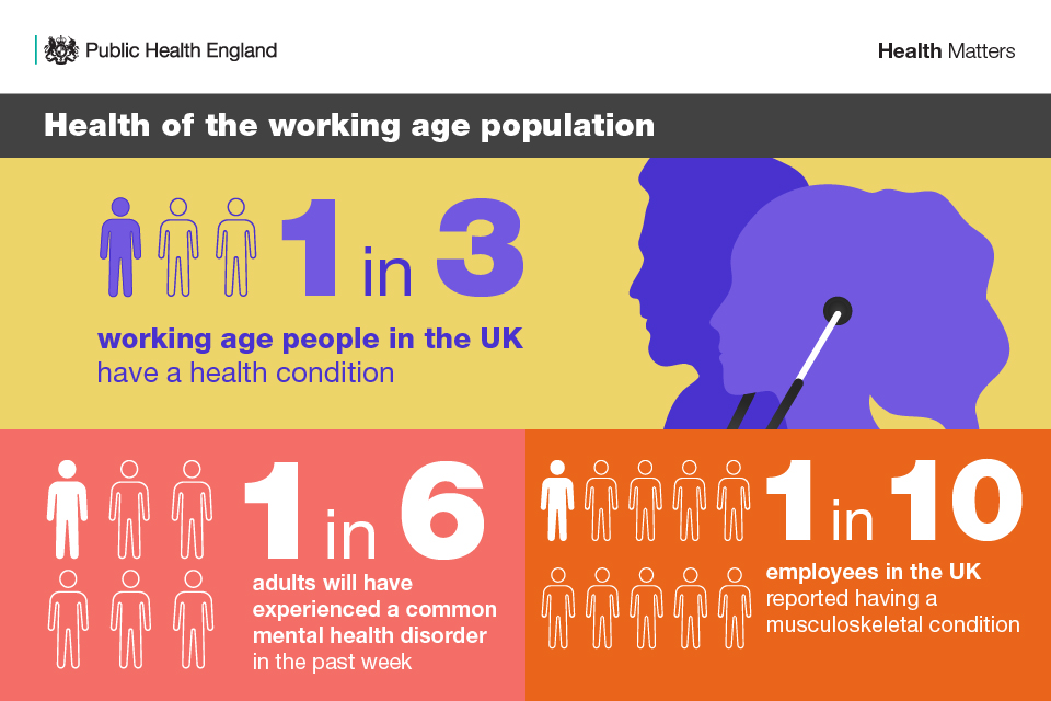 Infographic illustrating the health of the working age population.