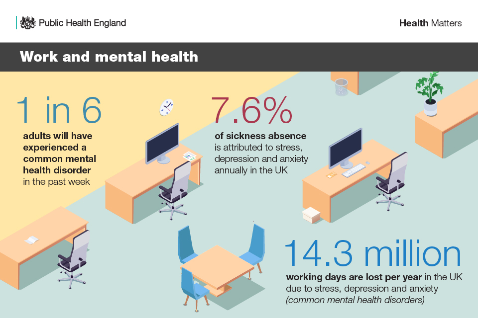 Infographic illustrating work and mental health.