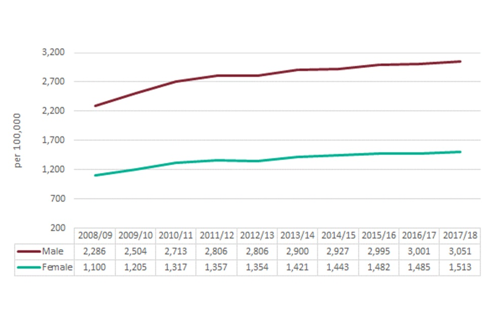 Line chart showing the trend in the number of hospital admissions in England for alcohol-related conditions, under the Broad definition, per 100,000 population for males and females between 2008 to 2009 and 2017 to 2018