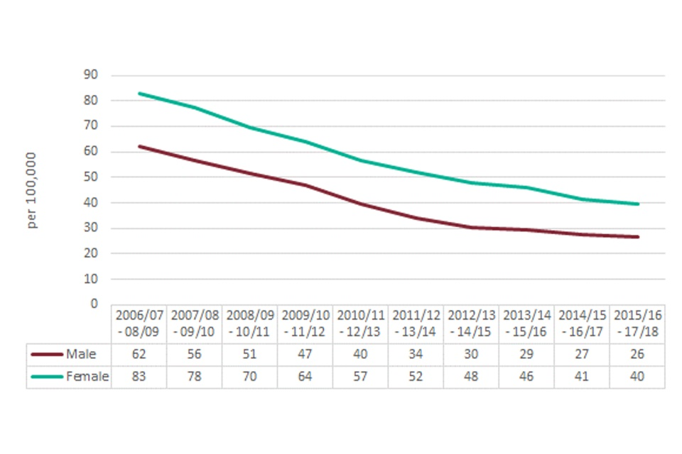Line chart showing the trend in the number of alcohol-specific hospital admissions in England, per 100,000 population for males and females aged under 18 between 2008 to 2009 and 2017 to 2018
