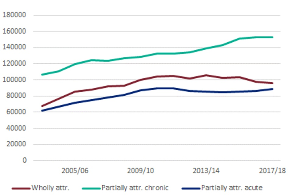 Line chart showing the trend in the number of hospital admissions in England for wholly and partially attributable alcohol-related conditions, under the Narrow definition, for persons between 2003 to 2004 and 2017 to 2018