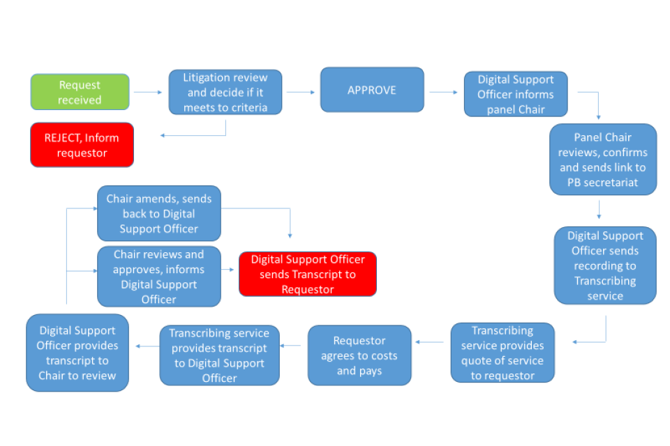 Request flow chart
