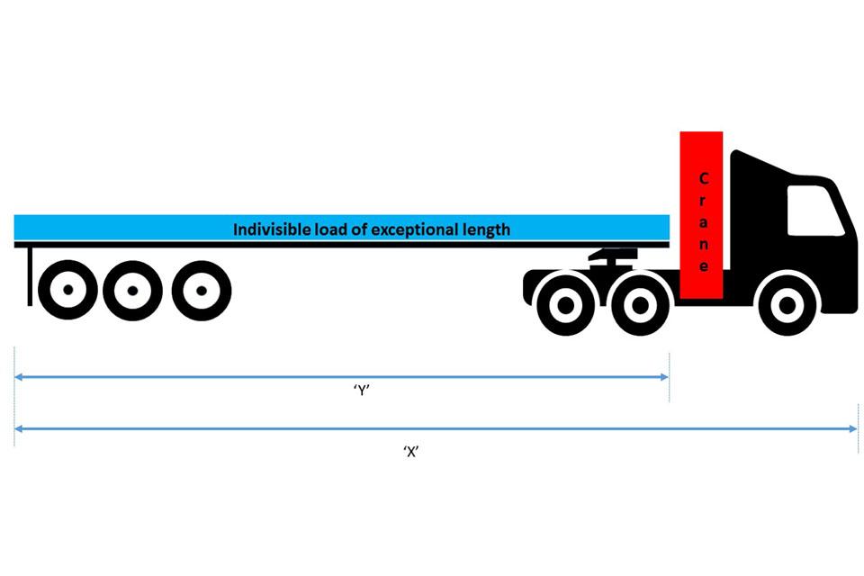Maximum Length Of Vehicles Used In Great Britain Gov Uk