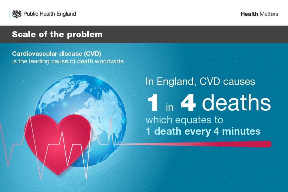 Infographic showwing scale of the problem with cardiovascular disease in England