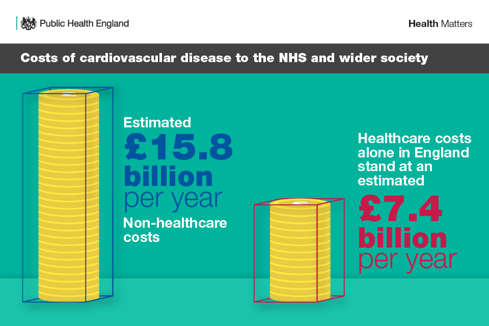 Infographic showing costs of cardiovascular disease to the NHS and wider society