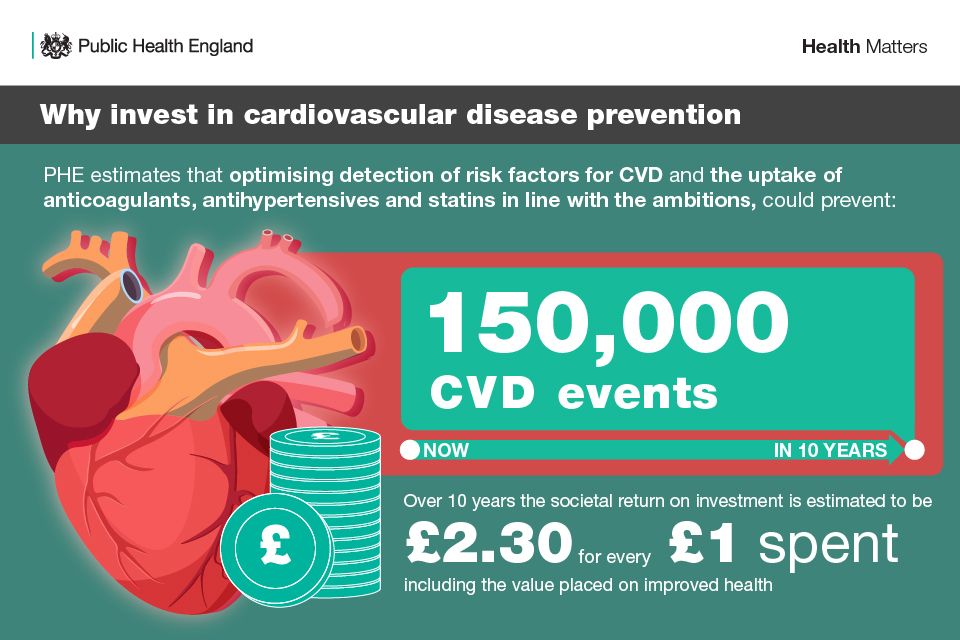 Infographic showing why we should invest in cardiovascular disease prevention
