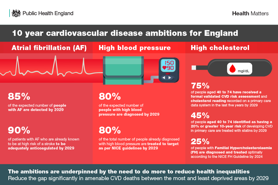 Infographic showing the overall cardiovascular disease ambitions for England