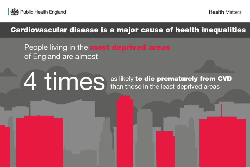 Infographic showing that cardiovascular disease is a major cause of health inequalities