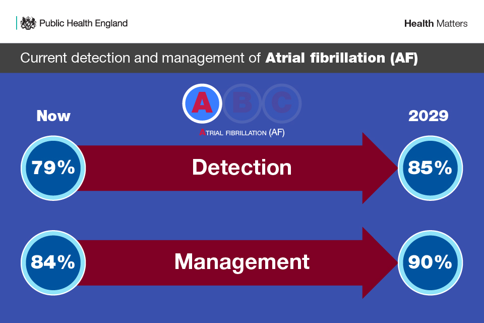 Infographic showing the ambition for the detection and management of atrial fibrillation