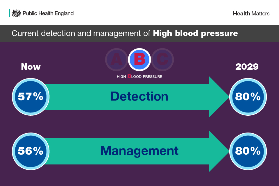 Infographic showing the ambition for the detection and management of high blood pressure