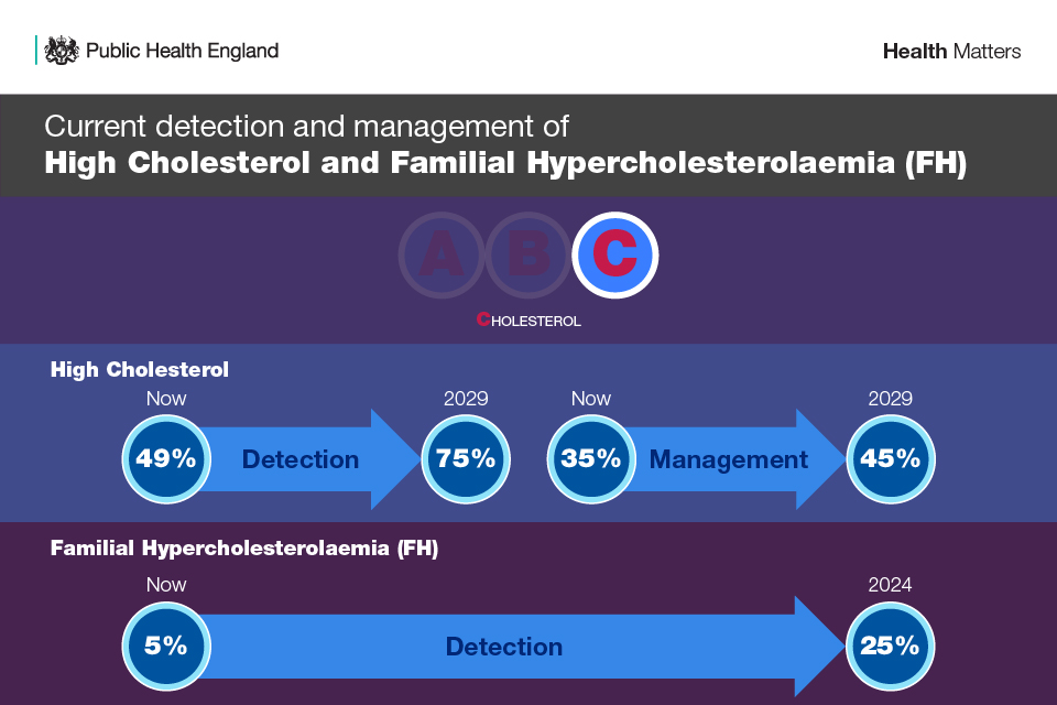 Infographic showing the ambition for the detection and management of high cholesterol and familial hypercholesterolaemia