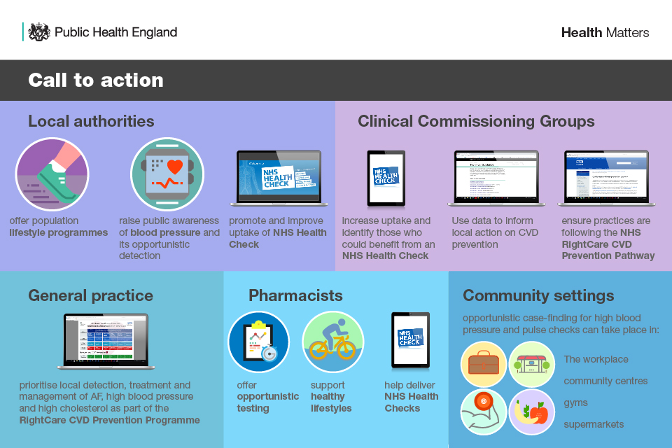Infographic showing calls to action for local authorities, CCGs, general practice, pharmacists, community