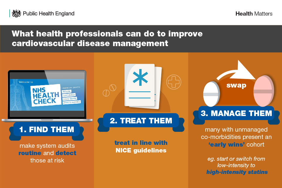 Infographic showing what health professionals can do to improve cardiovascular disease management