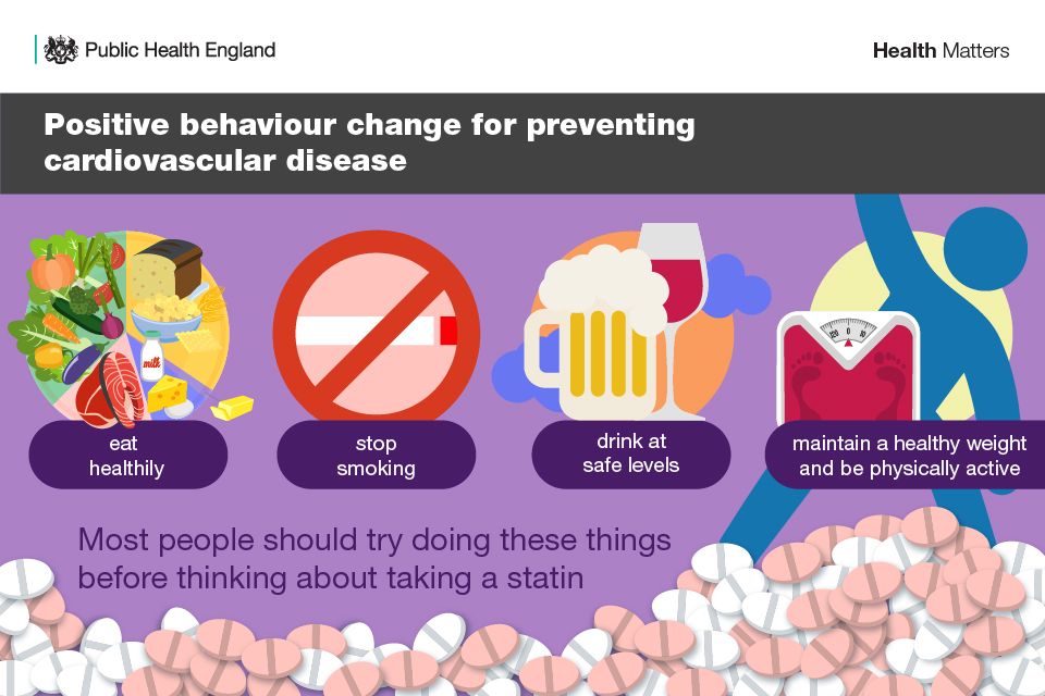 Infographic illustrating positive behaviour change for preventing cardiovascular disease