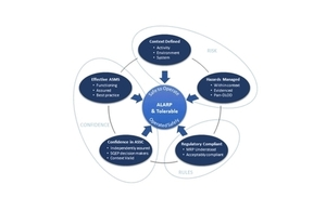 Figure 2: The Defence ASSC Model