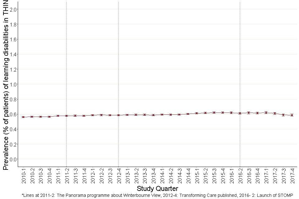 Figure 2: Prevalence of learning disabilities (aged 18 and over) in THIN, by study quarter.