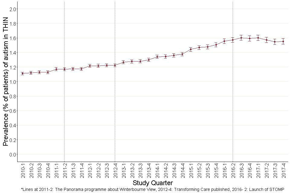 Figure 3: Prevalence of autism (aged 0 to 24) in THIN, by study quarter.