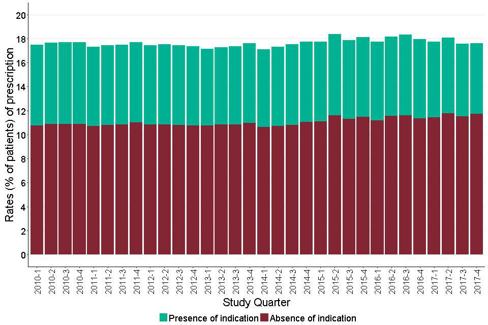 Figure 8:  Quarterly prescribing of antipsychotics for adults with learning disabilities showing people with and without recorded indication.