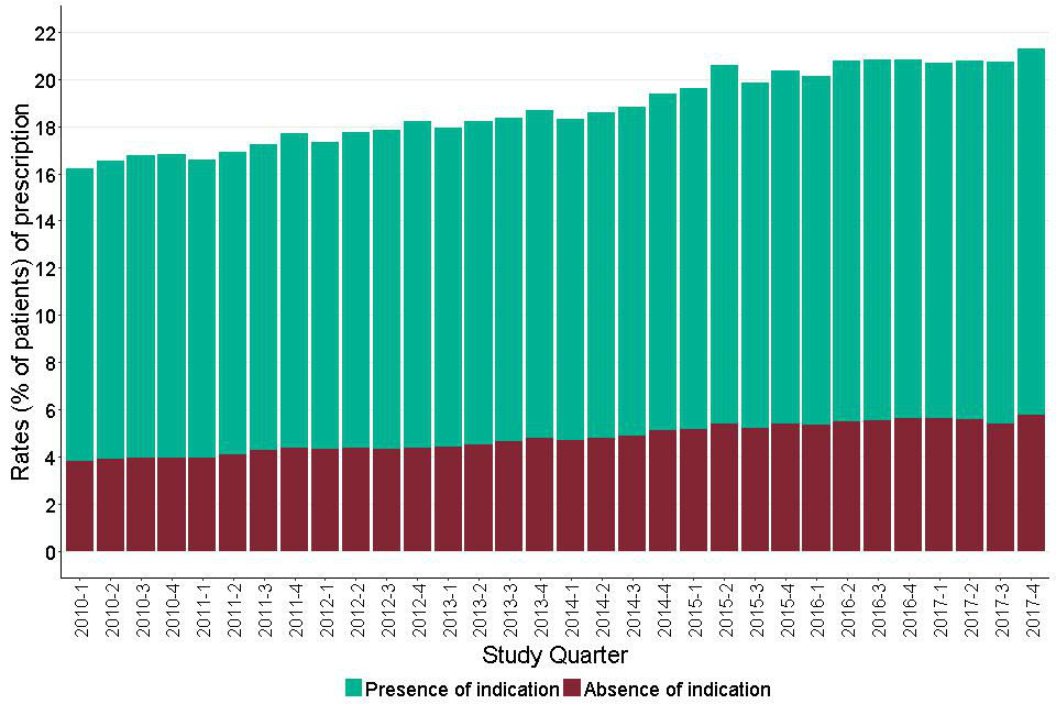 Figure 13: Quarterly prescribing of antidepressants for adults with learning disabilities showing people with and without recorded indication.