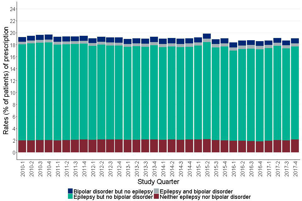 Figure 24: Quarterly prescribing of antiepileptics with antimanic properties for adults with learning disabilities by recorded indications.