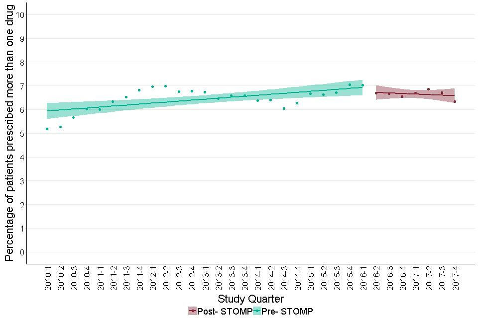 Figure 30: Trends in proportion of adult patients with learning disabilities prescribed antidepressants who were prescribed more than one antidepressant agent, before and after June 2016.