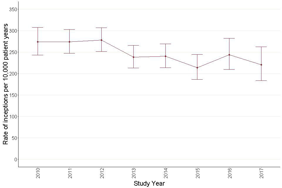 Figure 37: Annual inception rates for antipsychotic prescribing – adults with learning disabilities.