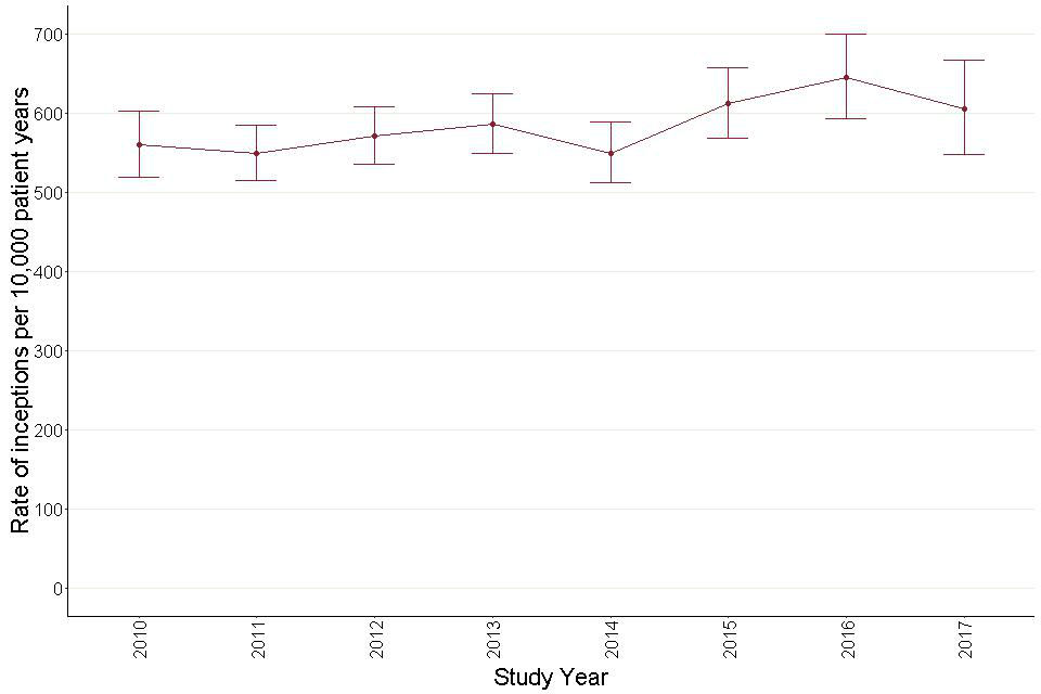 Figure 38: Annual inception rates for antidepressant prescribing – adults with learning disabilities.