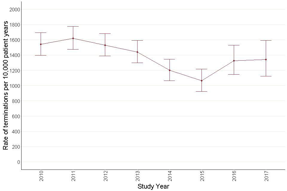 Figure 41: Annual termination rates for antipsychotic prescribing - adults with learning disabilities.