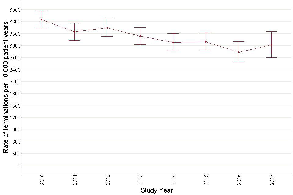 Figure 42: Annual termination rates for antidepressant prescribing – adults with learning disabilities.