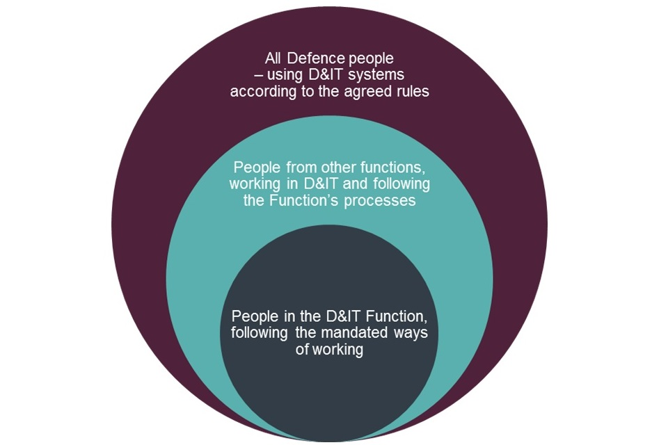 A chart showing how people in defence will adopt the D&IT function ways of working, processes and rules.