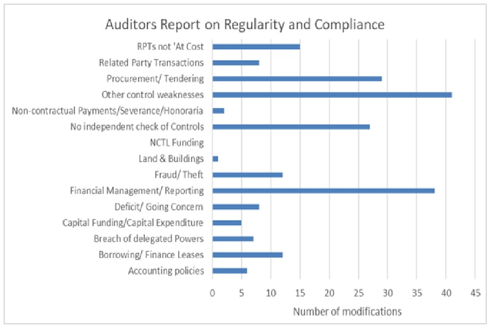 Image: audit opinion on regularity and compliance
