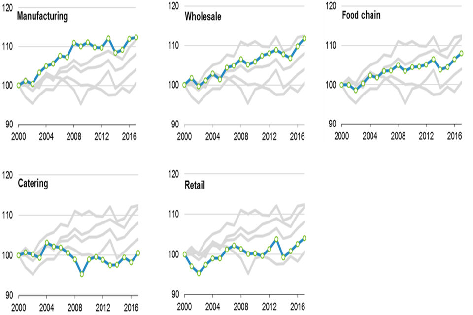 1.2: Trends in the total factor productivity of the UK food sector