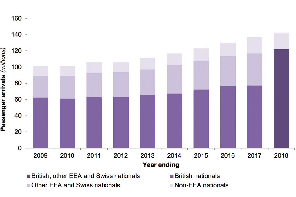 The chart shows the number of passenger arrivals to the UK, by nationality group over the last 10 years.