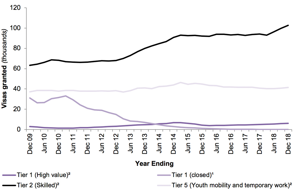 The chart shows the number of work-related Entry clearance visas granted by type of visa over the last 10 years.