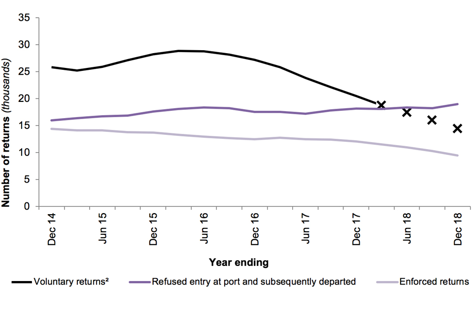 The chart shows the number of returns (by type of return) for the last 5 years.