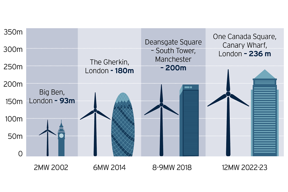Comparison of offshore wind turbine size over time. From 2002 (2MW, 93m) to 2022-23 (12MW, 236m).