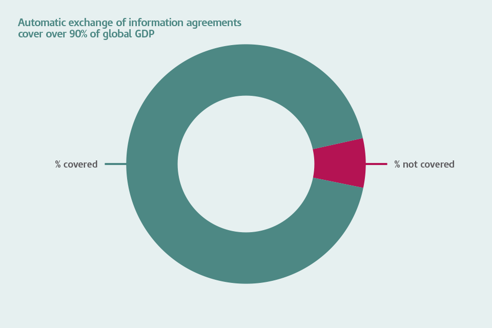 Pie chart graphic showing that automatic exchange of information agreements cover more than 90% of global Gross Domestic Product (GDP).