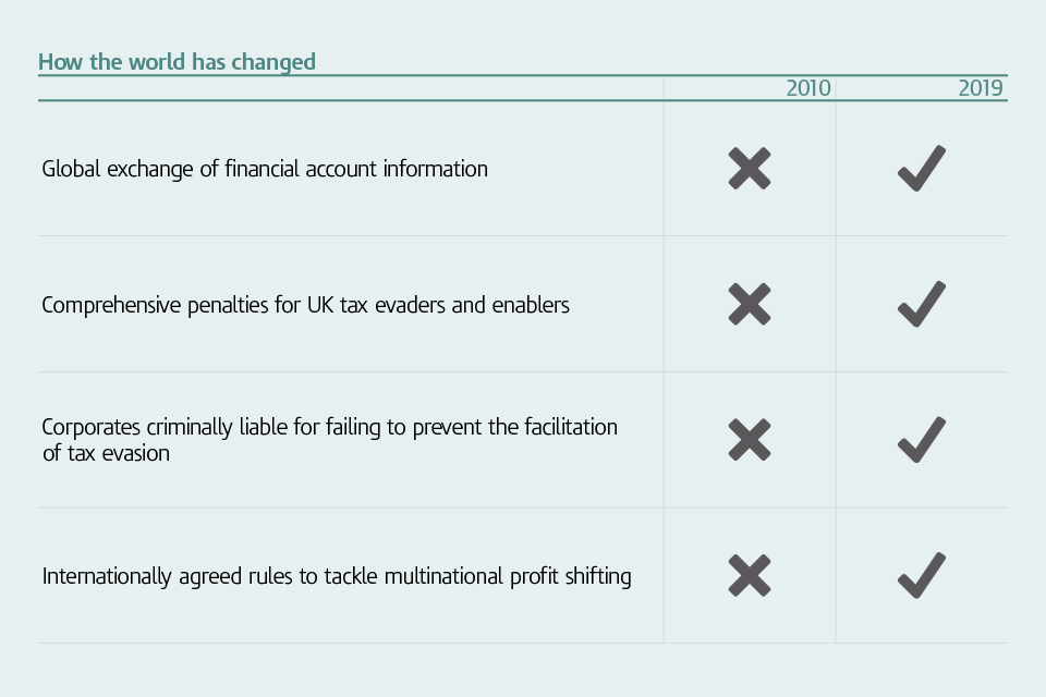 Graphic showing 4 ways that uncovering offshore tax evasion, and subsequent penalties, changed between 2010 and 2019.