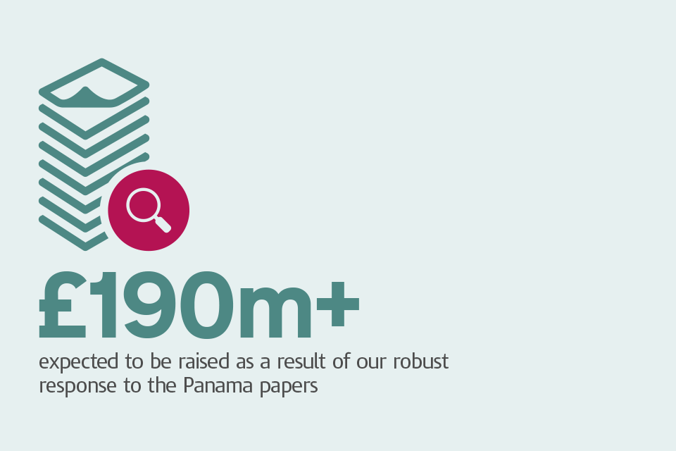 Graphic with caption: '£190m+ expected to be raised as a result of our robust response to the Panama papers'.