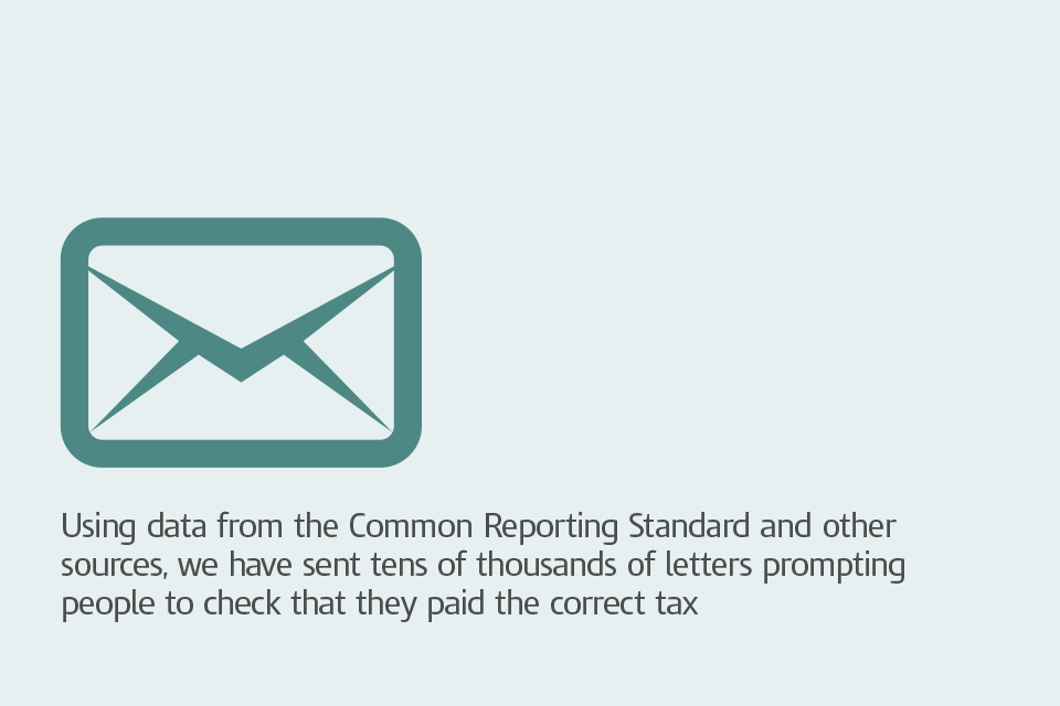 Graphic with caption: 'Using data from the Common Reporting Standard and other sources, we have sent tens of thousands of letters prompting people to check that they paid the correct tax'.