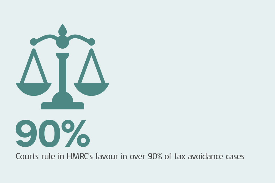 Graphic of scales with the caption: 'Courts rule in HMRC's favour in over 90% of tax avoidance cases'.